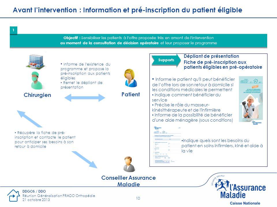 10 DDGOS / DDO Réunion Généralisation PRADO Orthopédie 21 octobre 2013 Avant lintervention : Information et pré-inscription du patient éligible Object