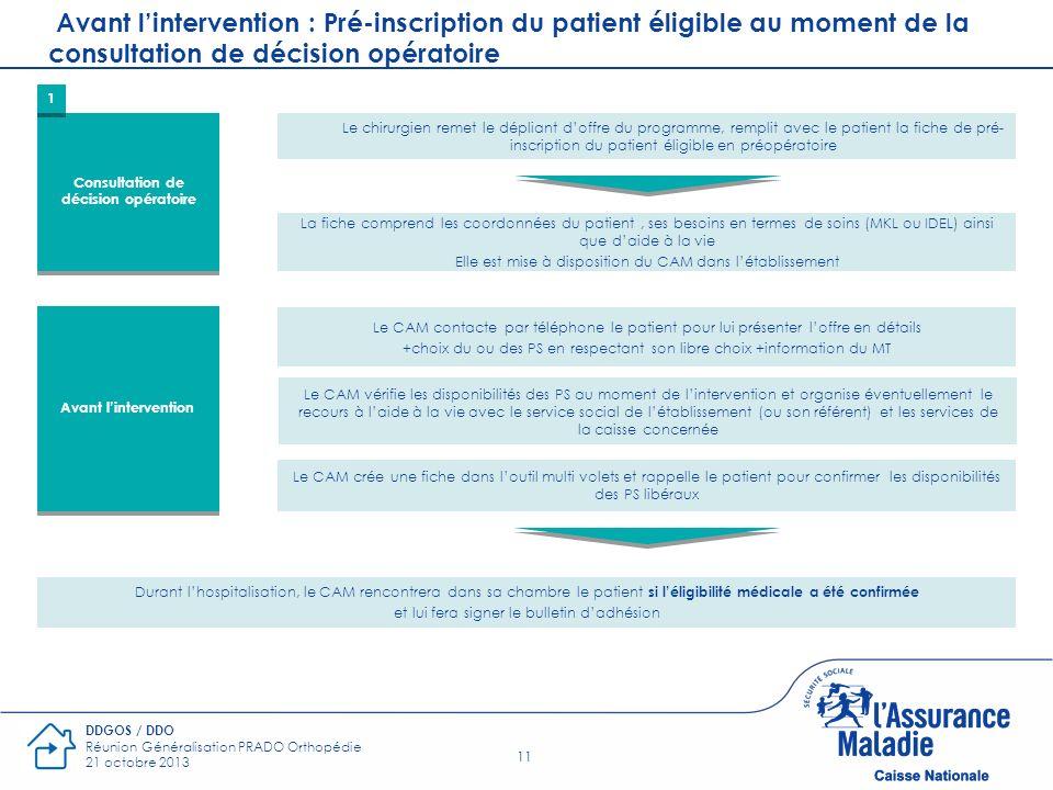 11 DDGOS / DDO Réunion Généralisation PRADO Orthopédie 21 octobre 2013 Consultation de décision opératoire Le chirurgien remet le dépliant doffre du p