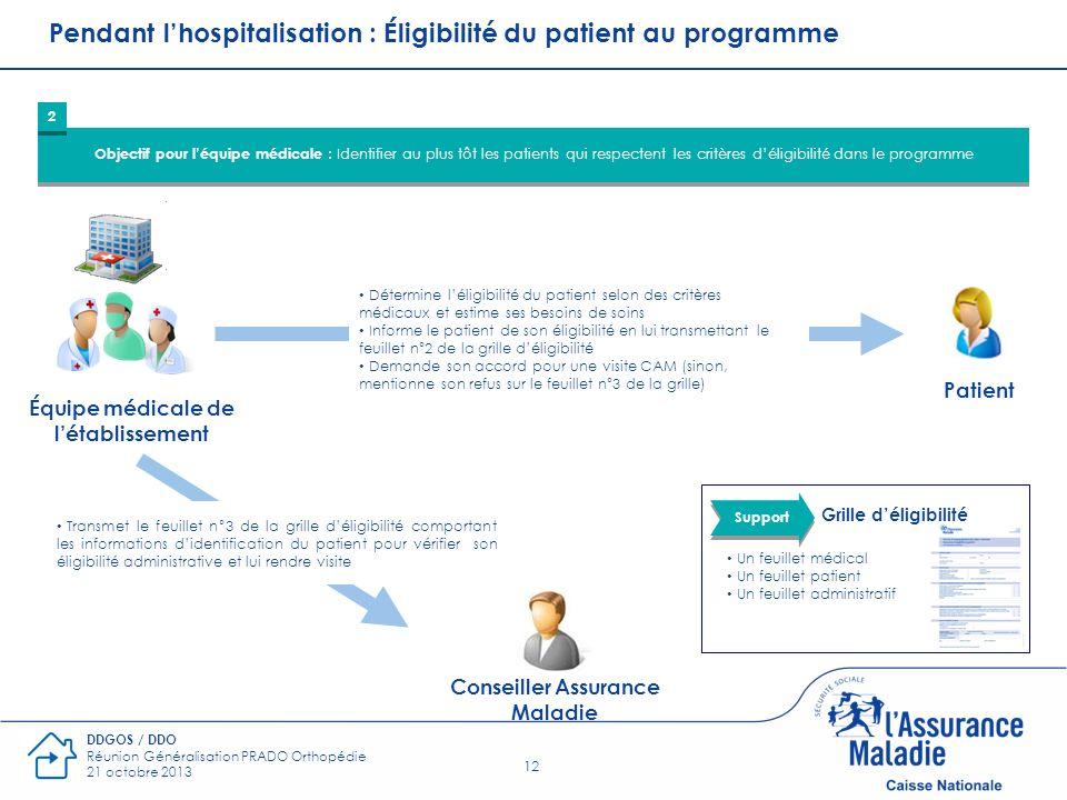 12 DDGOS / DDO Réunion Généralisation PRADO Orthopédie 21 octobre 2013 Pendant lhospitalisation : Éligibilité du patient au programme Objectif pour lé
