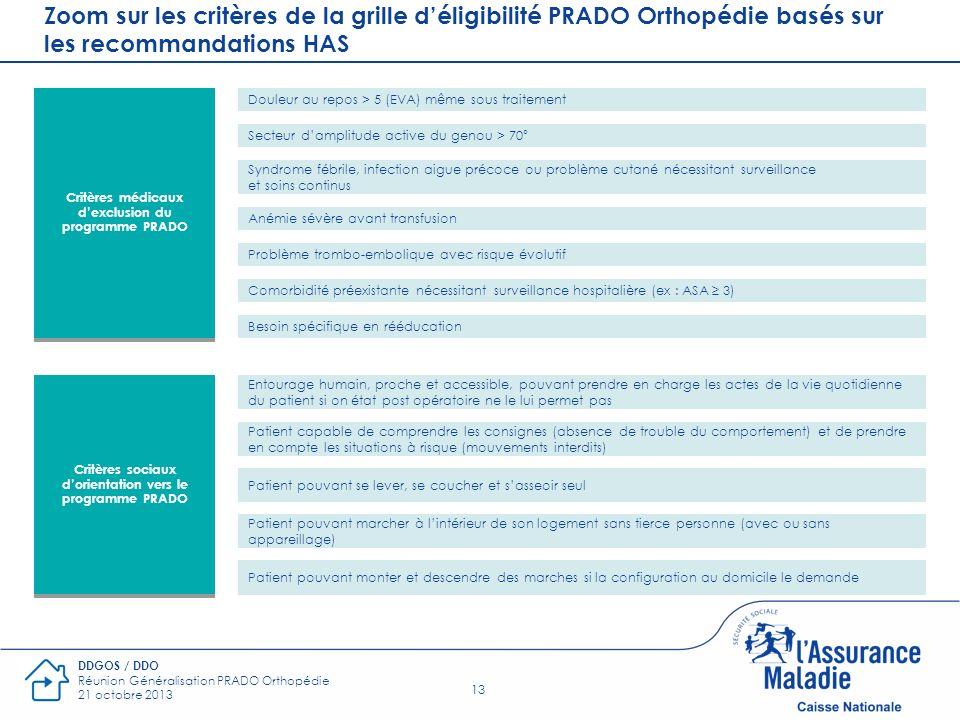 13 DDGOS / DDO Réunion Généralisation PRADO Orthopédie 21 octobre 2013 Zoom sur les critères de la grille déligibilité PRADO Orthopédie basés sur les