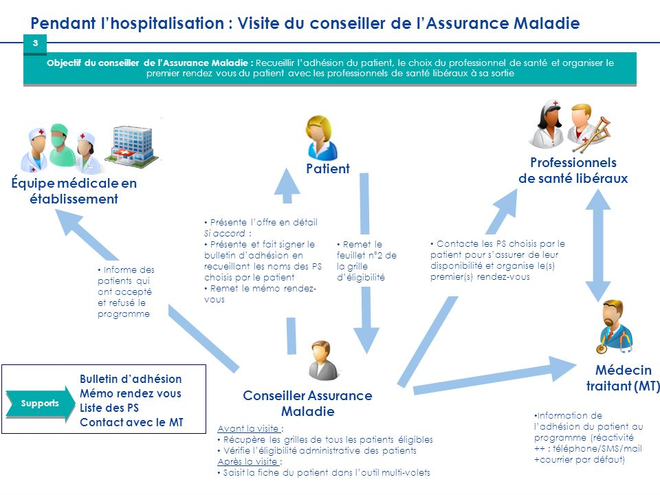 17 DDGOS / DDO Réunion Généralisation PRADO Orthopédie 21 octobre 2013 Pendant lhospitalisation : Visite du conseiller de lAssurance Maladie Objectif
