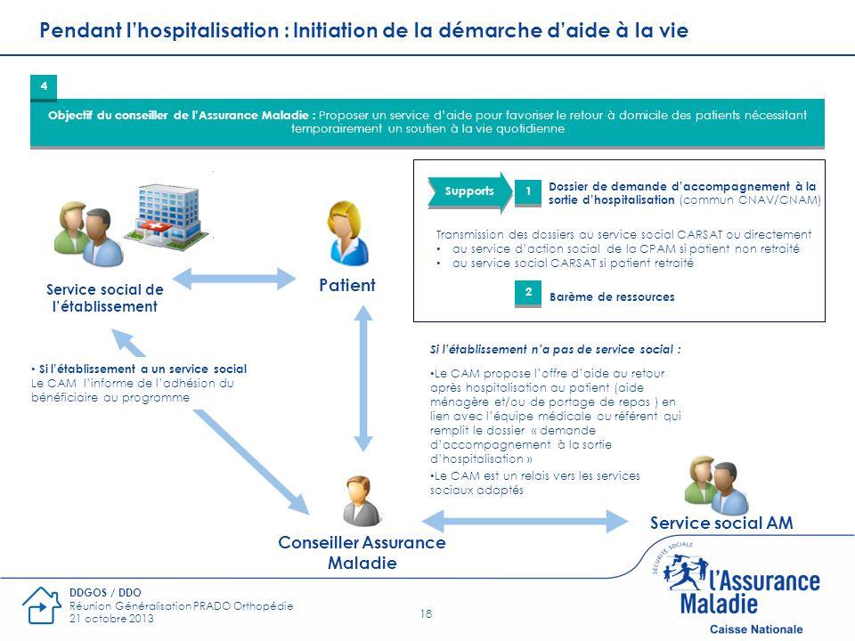 18 DDGOS / DDO Réunion Généralisation PRADO Orthopédie 21 octobre 2013 Pendant lhospitalisation : Initiation de la démarche daide à la vie Objectif du
