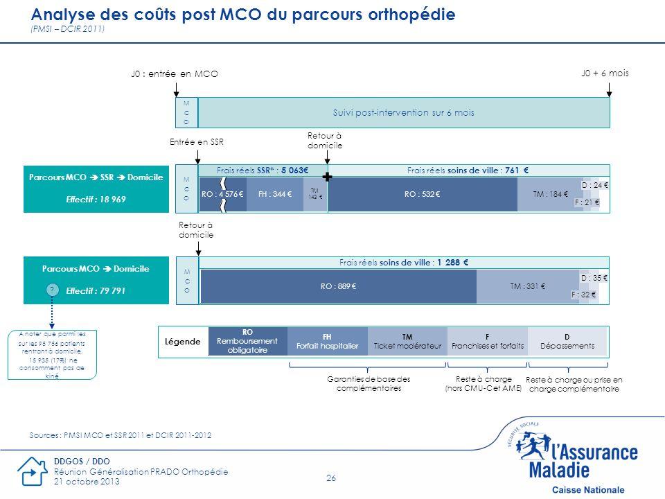 26 DDGOS / DDO Réunion Généralisation PRADO Orthopédie 21 octobre 2013 Analyse des coûts post MCO du parcours orthopédie (PMSI – DCIR 2011) Suivi post