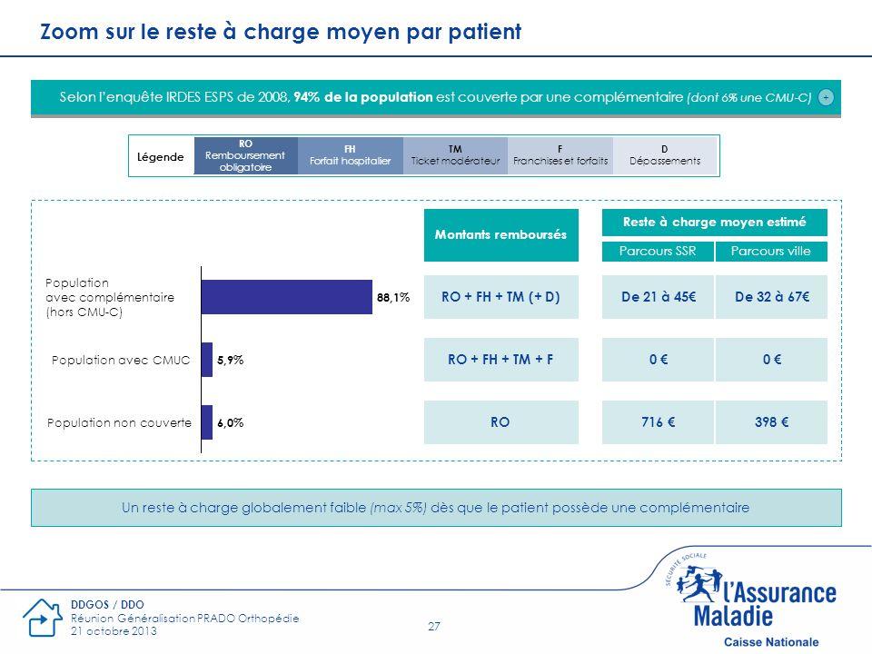 27 DDGOS / DDO Réunion Généralisation PRADO Orthopédie 21 octobre 2013 Zoom sur le reste à charge moyen par patient Selon lenquête IRDES ESPS de 2008,