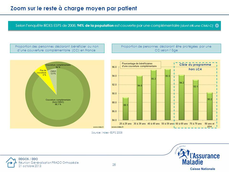 28 DDGOS / DDO Réunion Généralisation PRADO Orthopédie 21 octobre 2013 Zoom sur le reste à charge moyen par patient Selon lenquête IRDES ESPS de 2008,