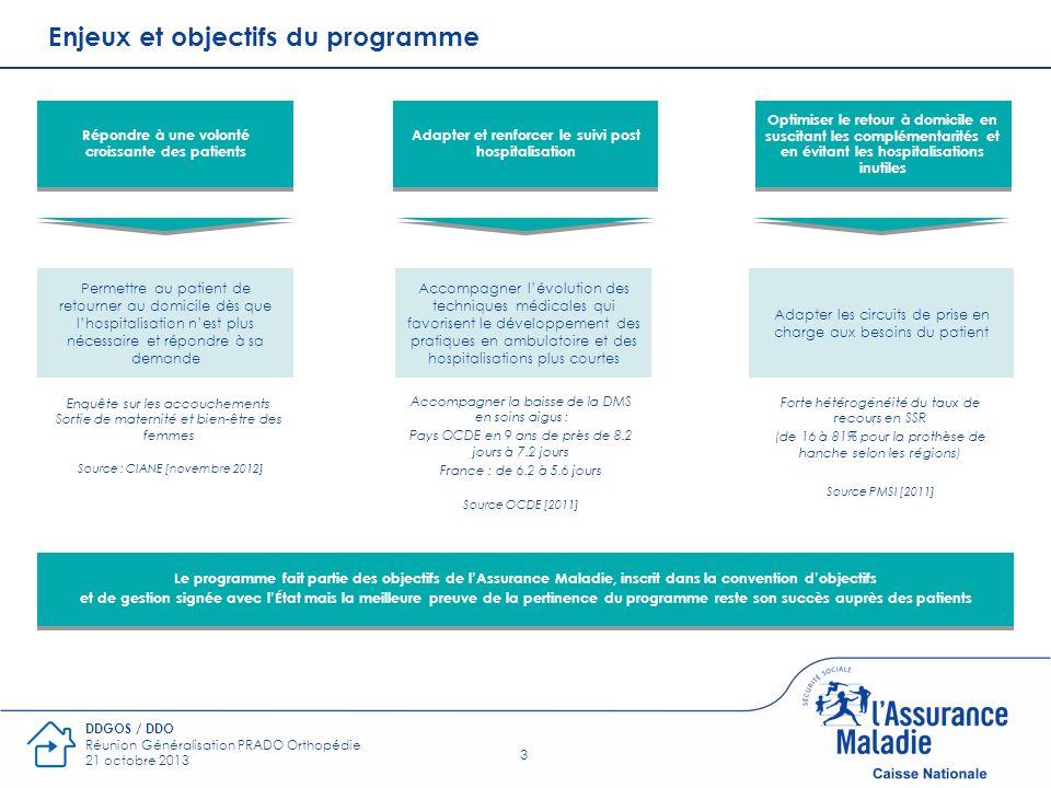 3 DDGOS / DDO Réunion Généralisation PRADO Orthopédie 21 octobre 2013 Enjeux et objectifs du programme Répondre à une volonté croissante des patients