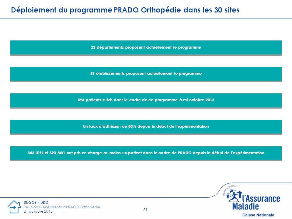 31 DDGOS / DDO Réunion Généralisation PRADO Orthopédie 21 octobre 2013 Déploiement du programme PRADO Orthopédie dans les 30 sites 56 établissements p