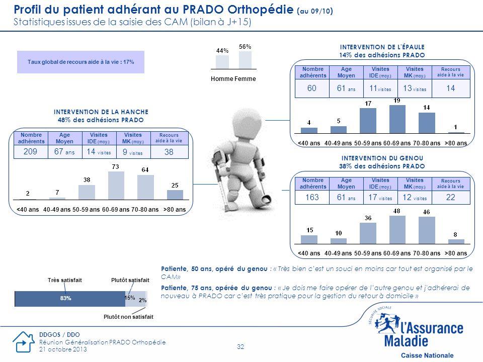 32 DDGOS / DDO Réunion Généralisation PRADO Orthopédie 21 octobre 2013 Femme 56% Homme 44% INTERVENTION DE L'ÉPAULE 14% des adhésions PRADO 60 Nombre