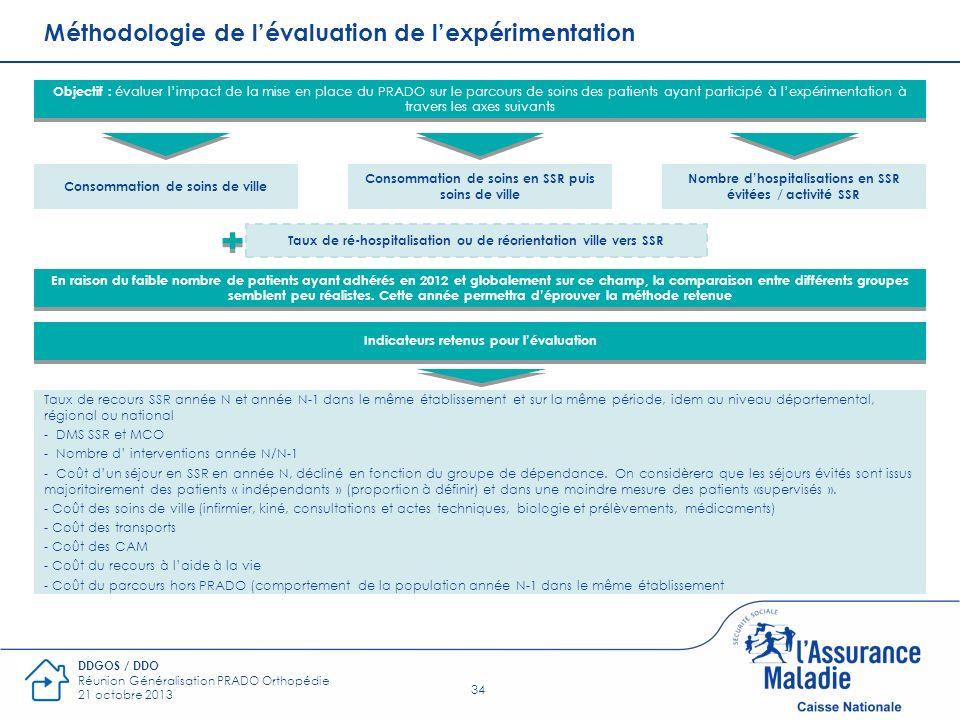 34 DDGOS / DDO Réunion Généralisation PRADO Orthopédie 21 octobre 2013 Objectif : évaluer limpact de la mise en place du PRADO sur le parcours de soin