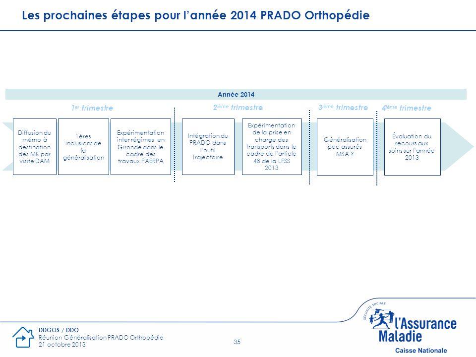 35 DDGOS / DDO Réunion Généralisation PRADO Orthopédie 21 octobre 2013 Les prochaines étapes pour lannée 2014 PRADO Orthopédie Intégration du PRADO da
