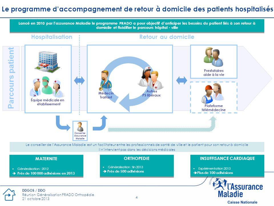 4 DDGOS / DDO Réunion Généralisation PRADO Orthopédie 21 octobre 2013 Équipe médicale en établissement Hospitalisation Conseiller Assurance Maladie Mé