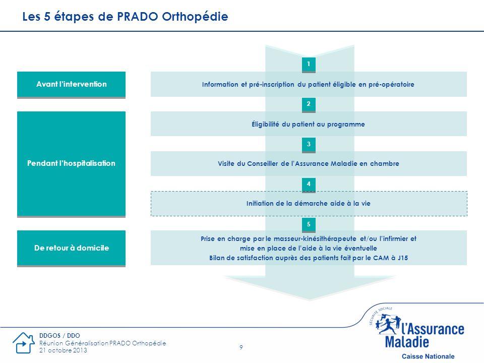 9 DDGOS / DDO Réunion Généralisation PRADO Orthopédie 21 octobre 2013 Éligibilité du patient au programme Information et pré-inscription du patient él