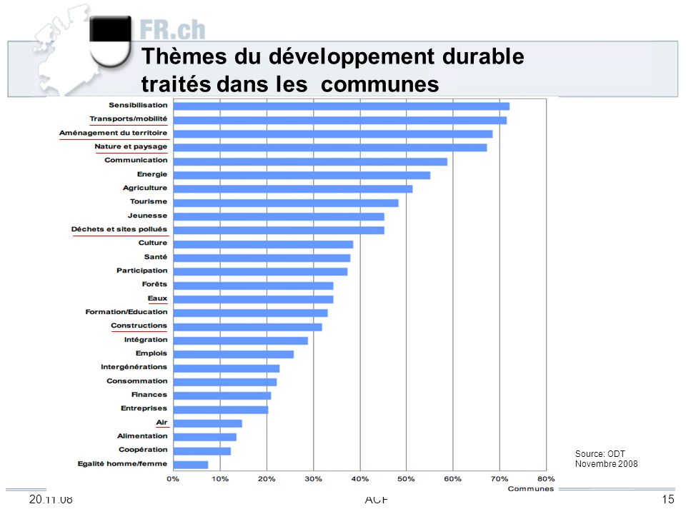 20.11.08 ACF 15 Thèmes du développement durable traités dans les communes Source: ODT Novembre 2008