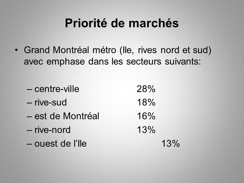 Priorité de marchés Grand Montréal métro (Ile, rives nord et sud) avec emphase dans les secteurs suivants: –centre-ville 28% –rive-sud18% –est de Montréal16% –rive-nord13% –ouest de lIle13%