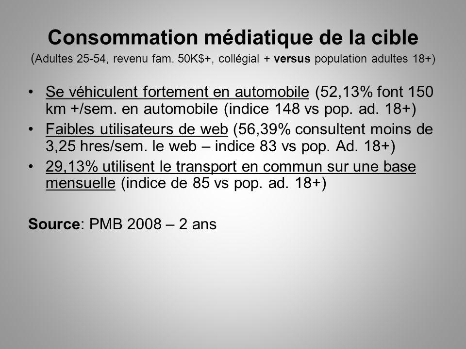 Consommation médiatique de la cible ( Adultes 25-54, revenu fam.
