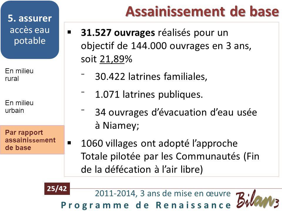 En milieu urbain 2011-2014, 3 ans de mise en œuvre P r o g r a m m e d e R e n a i s s a n c e 24/42 En milieu rural 5. assurer accès eau potable En m
