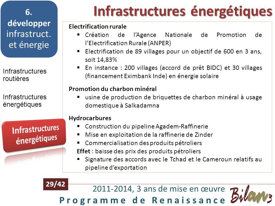 Infrastructures énergétiques 2011-2014, 3 ans de mise en œuvre P r o g r a m m e d e R e n a i s s a n c e 28/42 6. développer infrastruct. et énergie