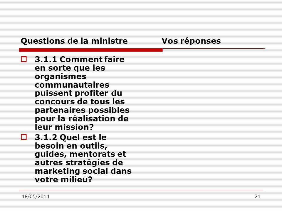 18/05/201421 Questions de la ministre Vos réponses 3.1.1 Comment faire en sorte que les organismes communautaires puissent profiter du concours de tous les partenaires possibles pour la réalisation de leur mission.