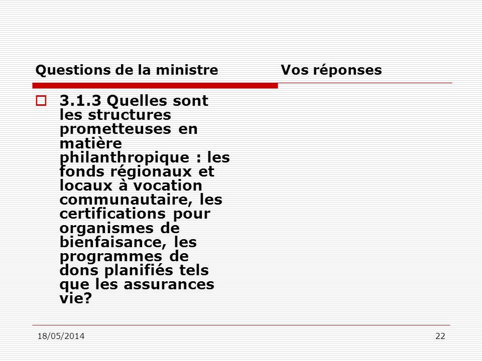 18/05/201422 Questions de la ministre Vos réponses 3.1.3 Quelles sont les structures prometteuses en matière philanthropique : les fonds régionaux et locaux à vocation communautaire, les certifications pour organismes de bienfaisance, les programmes de dons planifiés tels que les assurances vie