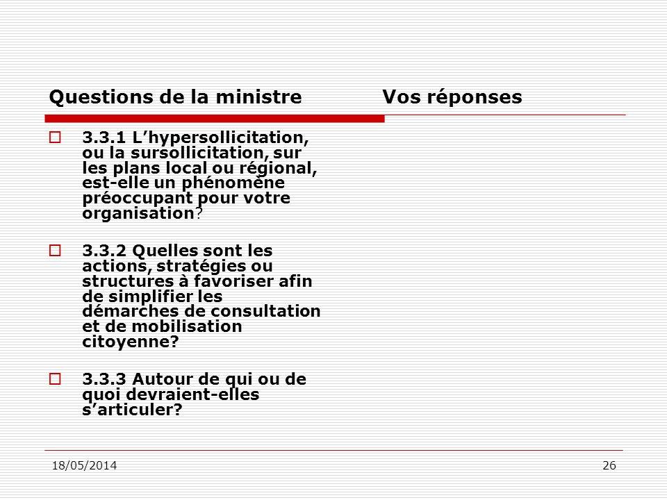 18/05/201426 Questions de la ministreVos réponses 3.3.1 Lhypersollicitation, ou la sursollicitation, sur les plans local ou régional, est-elle un phénomène préoccupant pour votre organisation.