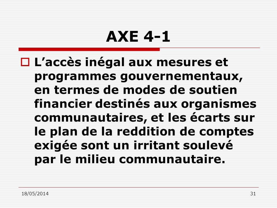 18/05/201431 AXE 4-1 Laccès inégal aux mesures et programmes gouvernementaux, en termes de modes de soutien financier destinés aux organismes communautaires, et les écarts sur le plan de la reddition de comptes exigée sont un irritant soulevé par le milieu communautaire.
