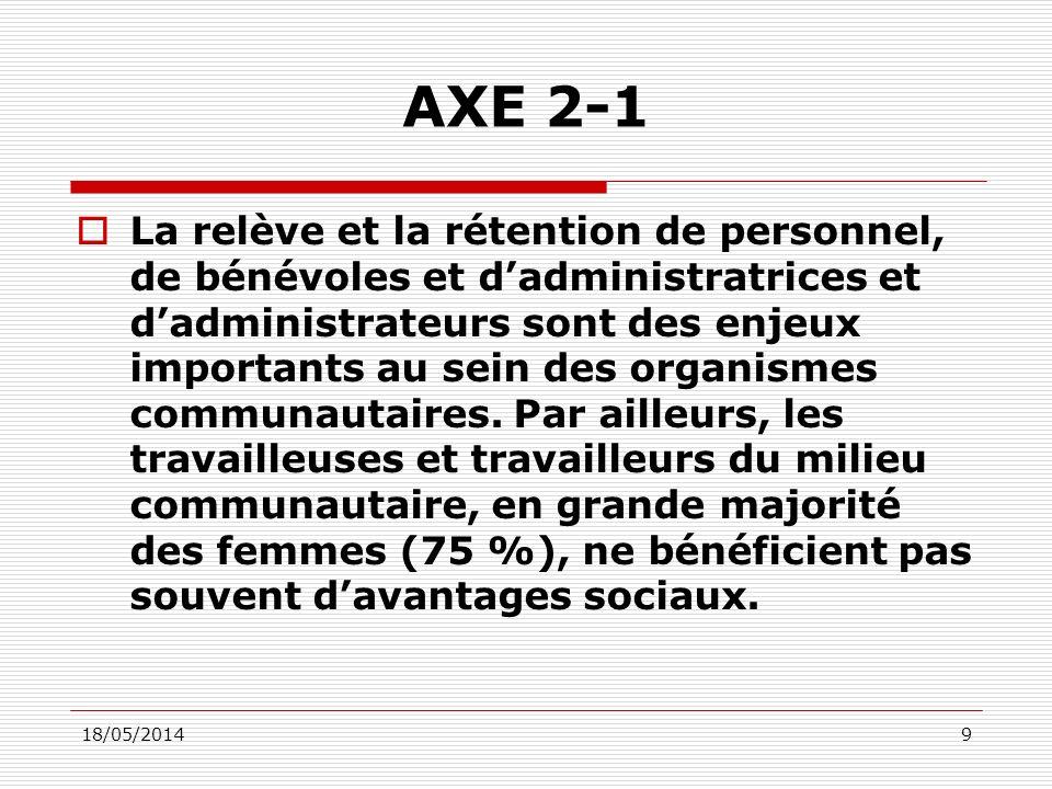 18/05/20149 AXE 2-1 La relève et la rétention de personnel, de bénévoles et dadministratrices et dadministrateurs sont des enjeux importants au sein des organismes communautaires.