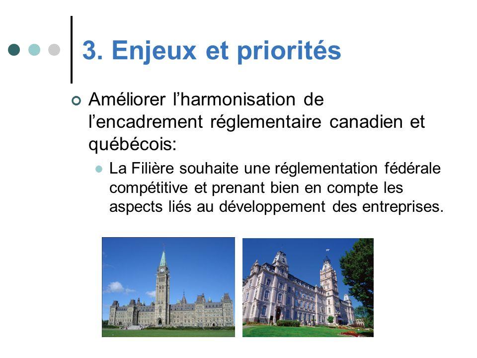 Améliorer lharmonisation de lencadrement réglementaire canadien et québécois: La Filière souhaite une réglementation fédérale compétitive et prenant b