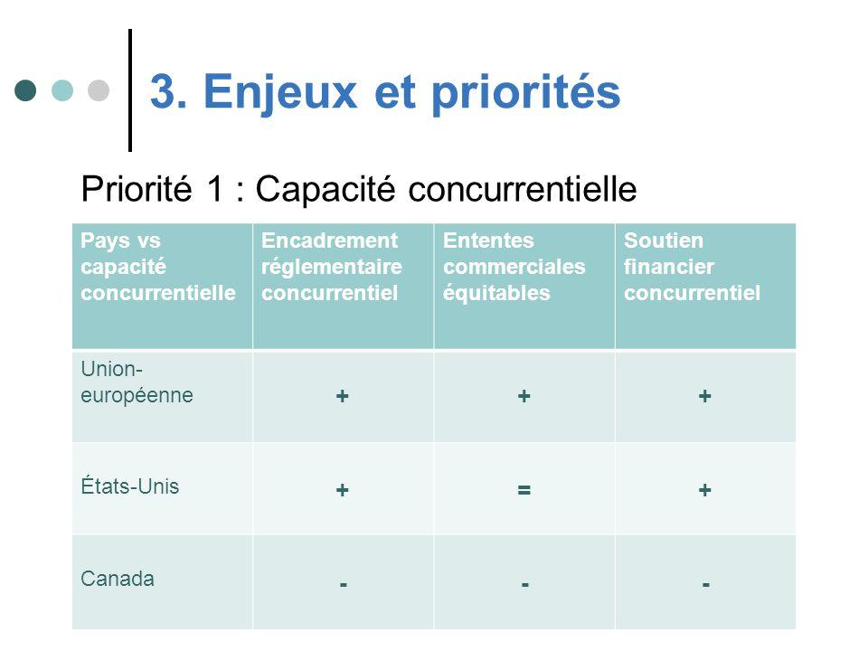 Priorité 1 : Capacité concurrentielle 3. Enjeux et priorités Pays vs capacité concurrentielle Encadrement réglementaire concurrentiel Ententes commerc