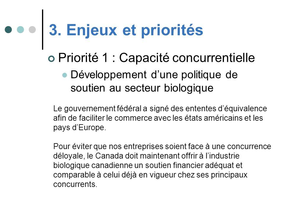 Priorité 1 : Capacité concurrentielle Développement dune politique de soutien au secteur biologique 3. Enjeux et priorités Le gouvernement fédéral a s