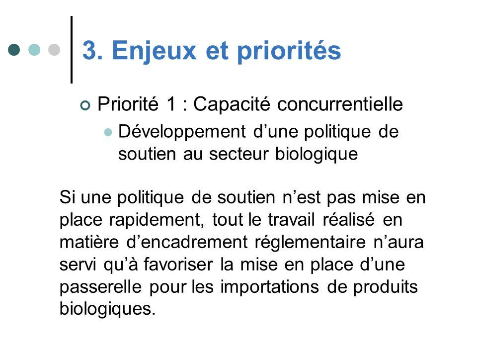 Priorité 1 : Capacité concurrentielle Développement dune politique de soutien au secteur biologique 3. Enjeux et priorités Si une politique de soutien