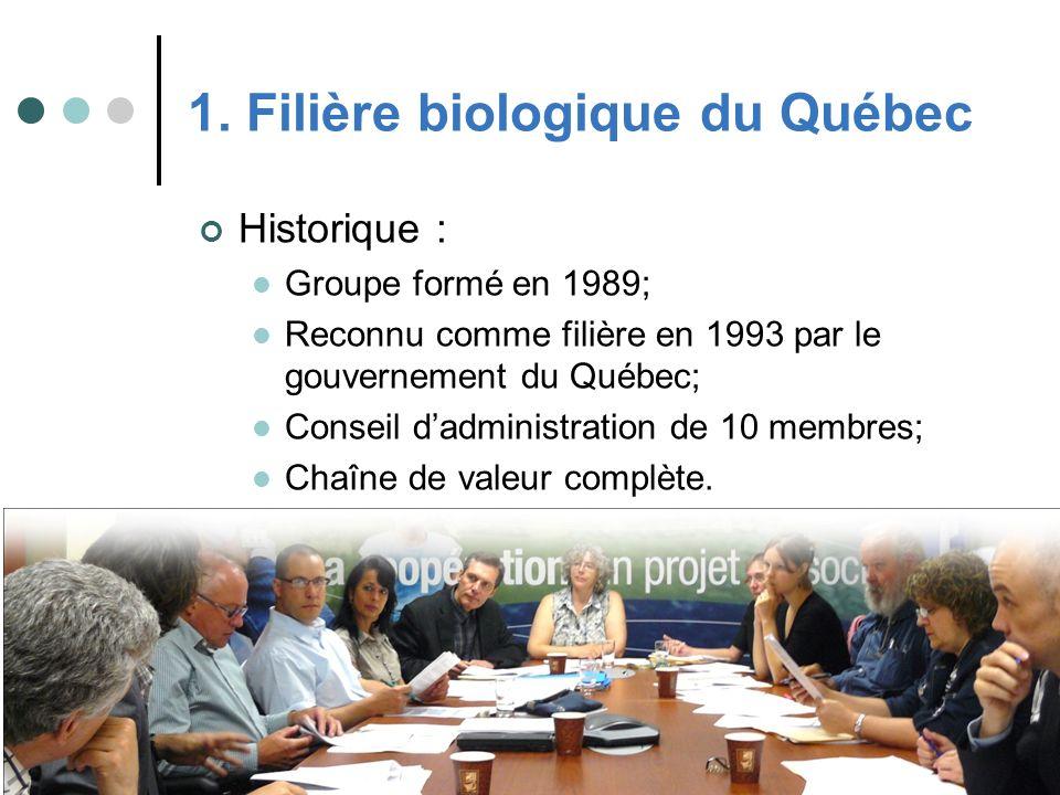 1. Filière biologique du Québec Historique : Groupe formé en 1989; Reconnu comme filière en 1993 par le gouvernement du Québec; Conseil dadministratio