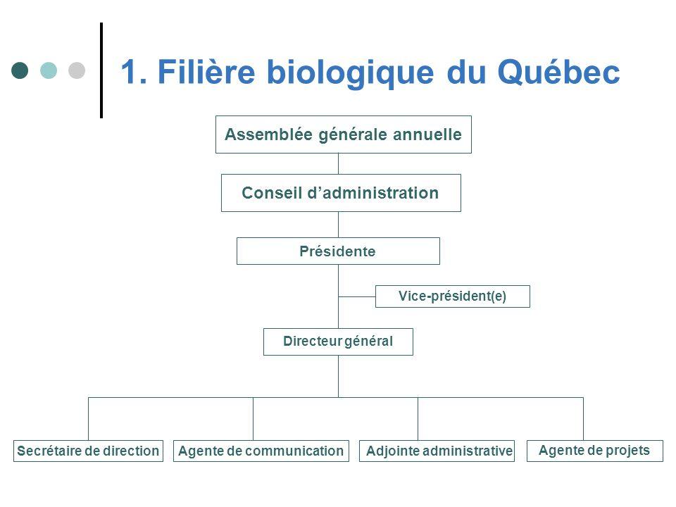 Priorité 3 : Adoption dune réglementation biologique sur le territoire de chaque province, dans le but : déviter une concurrence déloyale aux entreprises; dassurer lauthenticité des produits auprès des consommateurs.