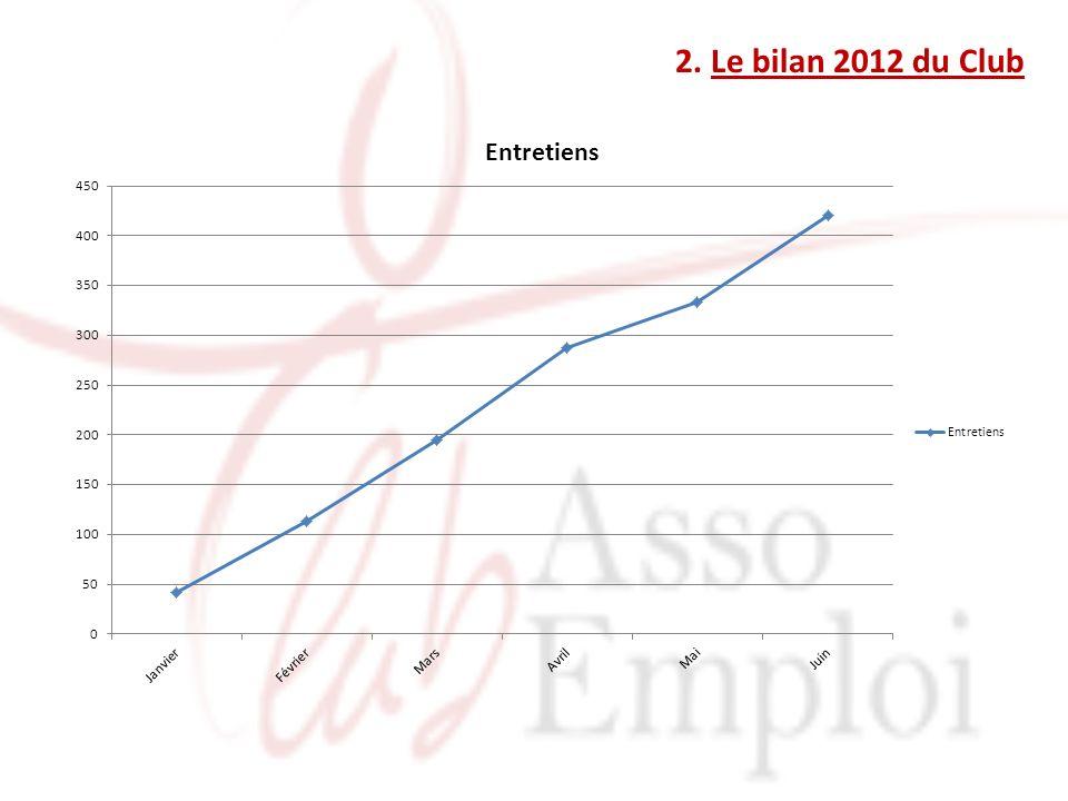 2. Le bilan 2012 du Club