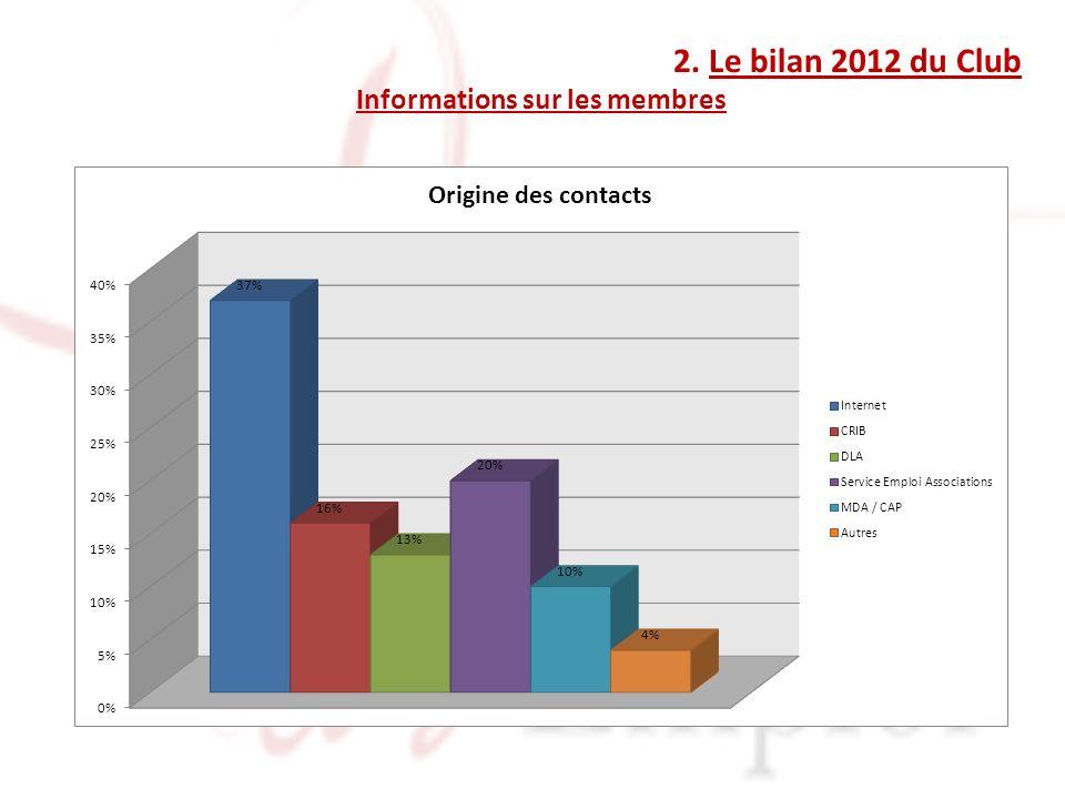 2. Le bilan 2012 du Club Informations sur les membres