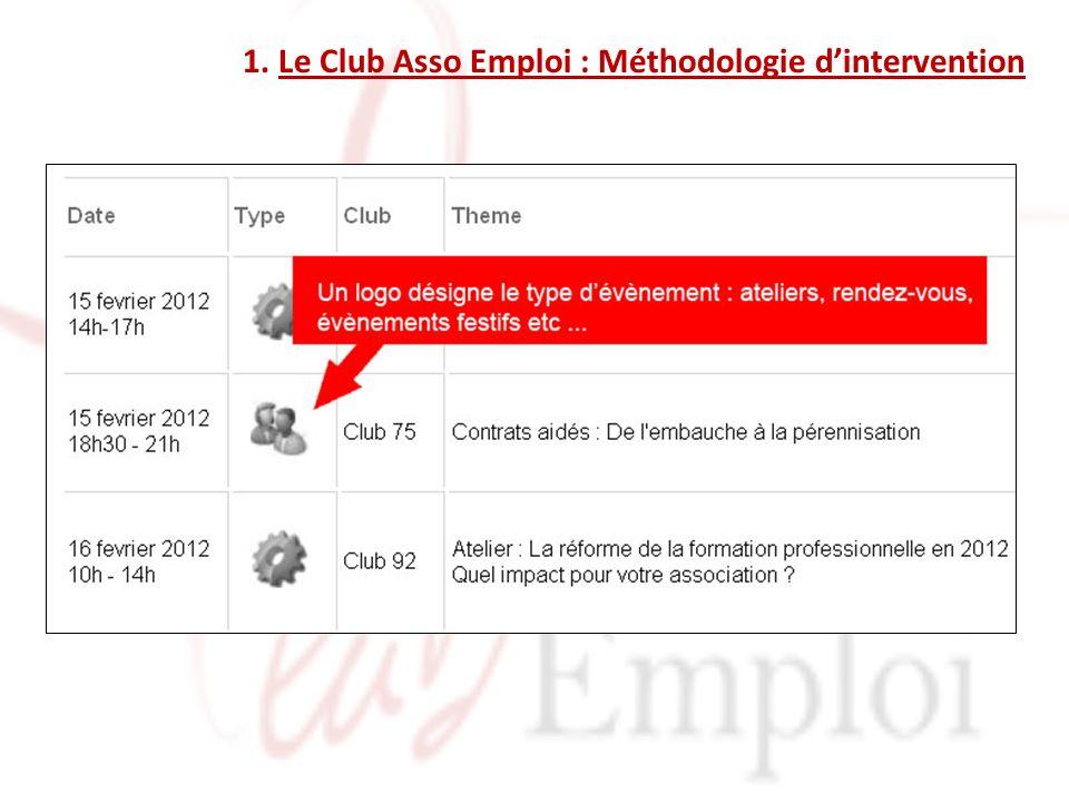 1. Le Club Asso Emploi : Méthodologie dintervention