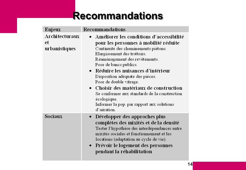 14 Recommandations