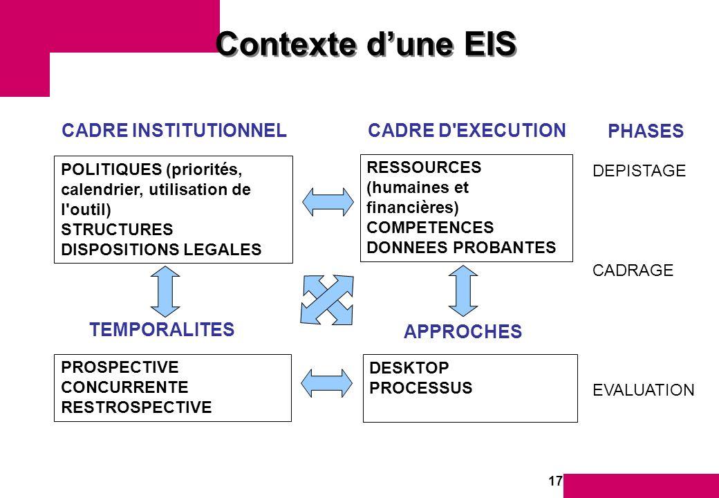17 Contexte dune EIS CADRE INSTITUTIONNEL POLITIQUES (priorités, calendrier, utilisation de l outil) STRUCTURES DISPOSITIONS LEGALES CADRE D EXECUTION RESSOURCES (humaines et financières) COMPETENCES DONNEES PROBANTES TEMPORALITES PROSPECTIVE CONCURRENTE RESTROSPECTIVE APPROCHES DESKTOP PROCESSUS PHASES DEPISTAGE CADRAGE EVALUATION
