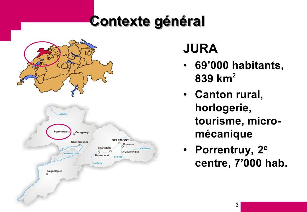 3 Contexte général JURA 69000 habitants, 839 km 2 Canton rural, horlogerie, tourisme, micro- mécanique Porrentruy, 2 e centre, 7000 hab.