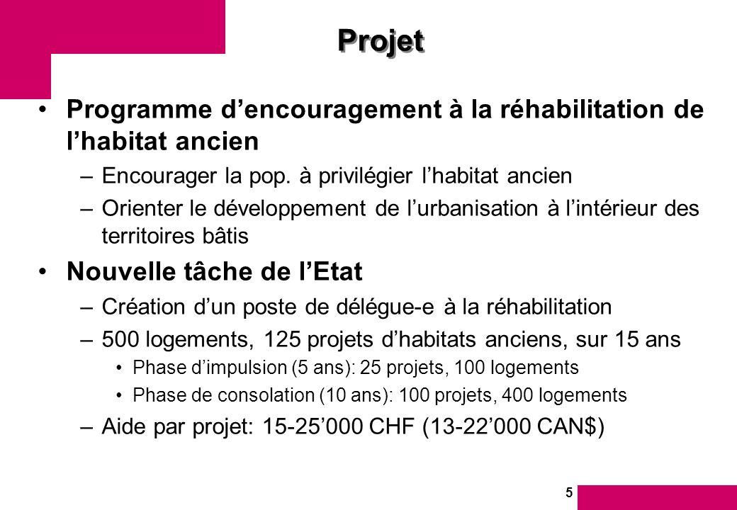 5 Projet Programme dencouragement à la réhabilitation de lhabitat ancien –Encourager la pop.