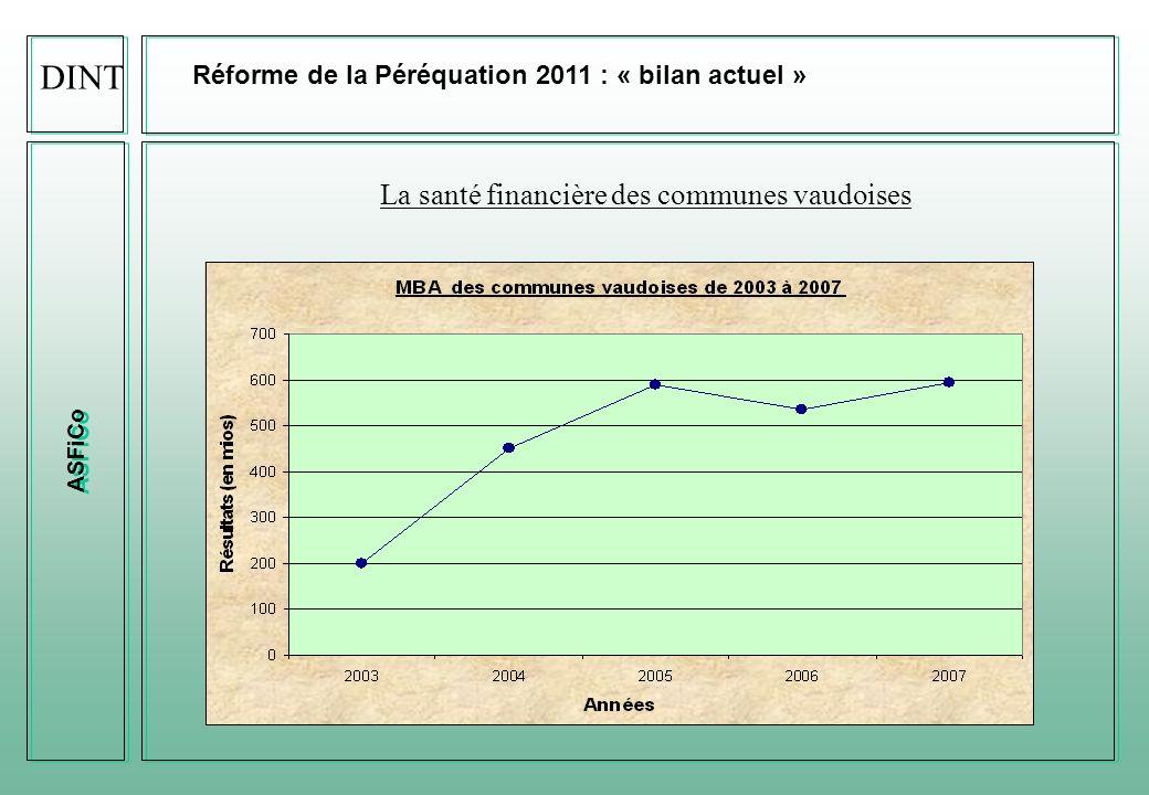 ASFiCo Réforme de la Péréquation 2011 : « bilan et situation actuelle » Péréquation 2008 DINT Effort péréquatifTaux moyenNbre de communesNbre d habitants% pop.