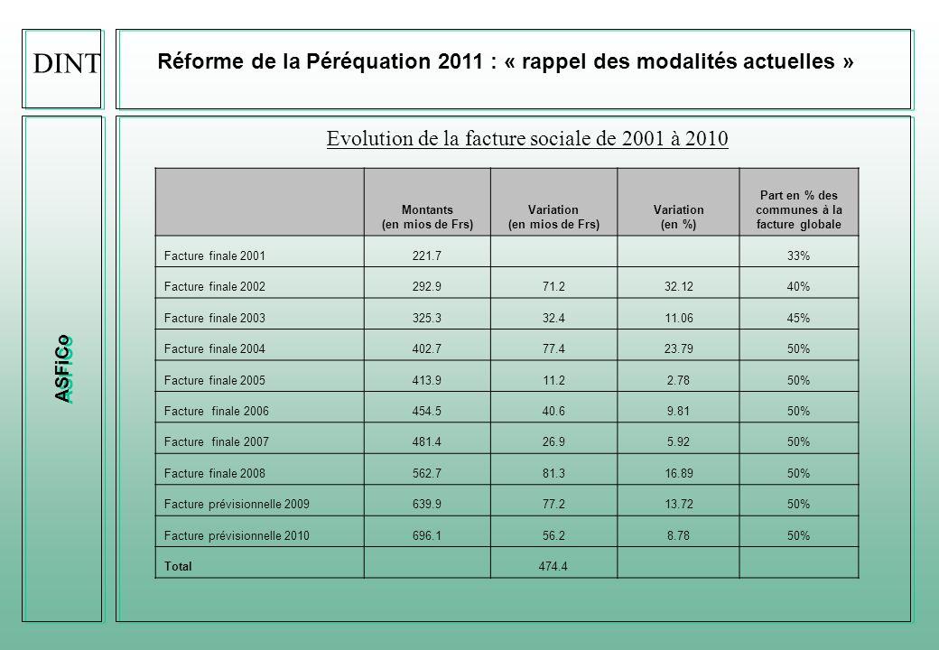ASFiCo Réforme de la Péréquation 2011 : « rappel des modalités actuelles » Classification annuelle en temps réel : sept.