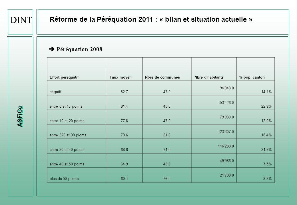 SeCRI - ASFiCo Réforme de la Péréquation 2011 : « bilan actuel » Graphique de lévolution du taux moyen en fonction de la taille de la commune DINT