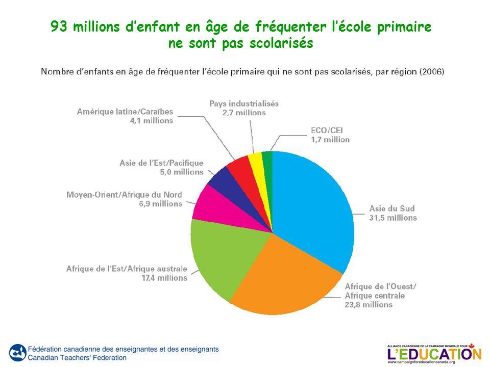 93 millions denfant en âge de fréquenter lécole primaire ne sont pas scolarisés