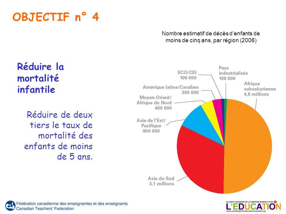 Réduire la mortalité infantile Réduire de deux tiers le taux de mortalité des enfants de moins de 5 ans.
