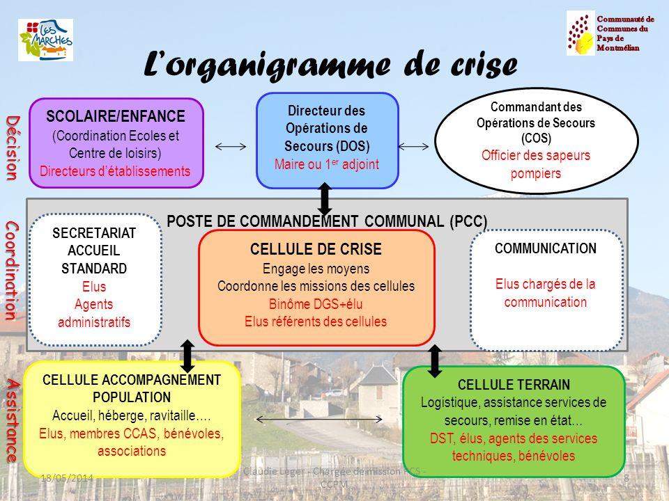 Lorganigramme de crise 8 Directeur des Opérations de Secours (DOS) Maire ou 1 er adjoint POSTE DE COMMANDEMENT COMMUNAL (PCC) SECRETARIAT ACCUEIL STAN