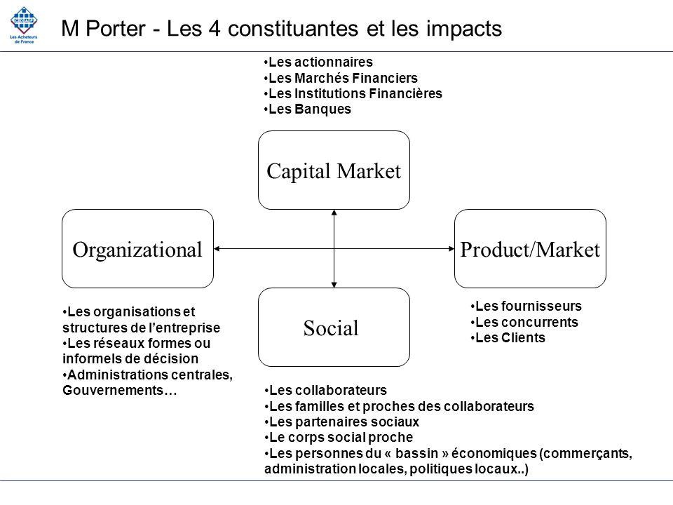 M Porter - Les 4 constituantes et les impacts Capital Market Social Product/MarketOrganizational Les actionnaires Les Marchés Financiers Les Instituti