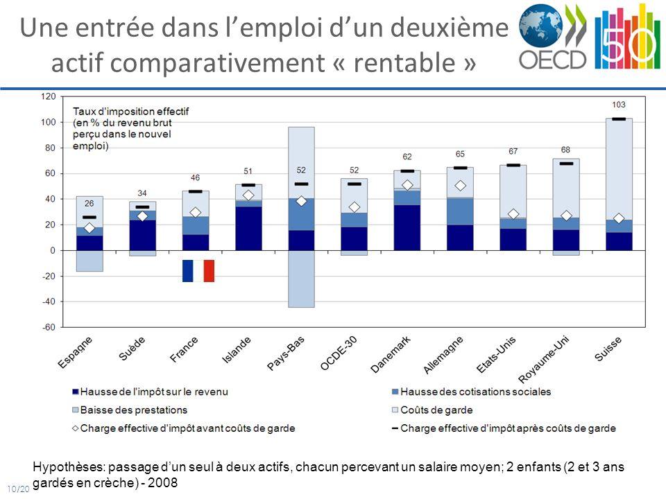 10/20 Une entrée dans lemploi dun deuxième actif comparativement « rentable » Hypothèses: passage dun seul à deux actifs, chacun percevant un salaire moyen; 2 enfants (2 et 3 ans gardés en crèche) - 2008