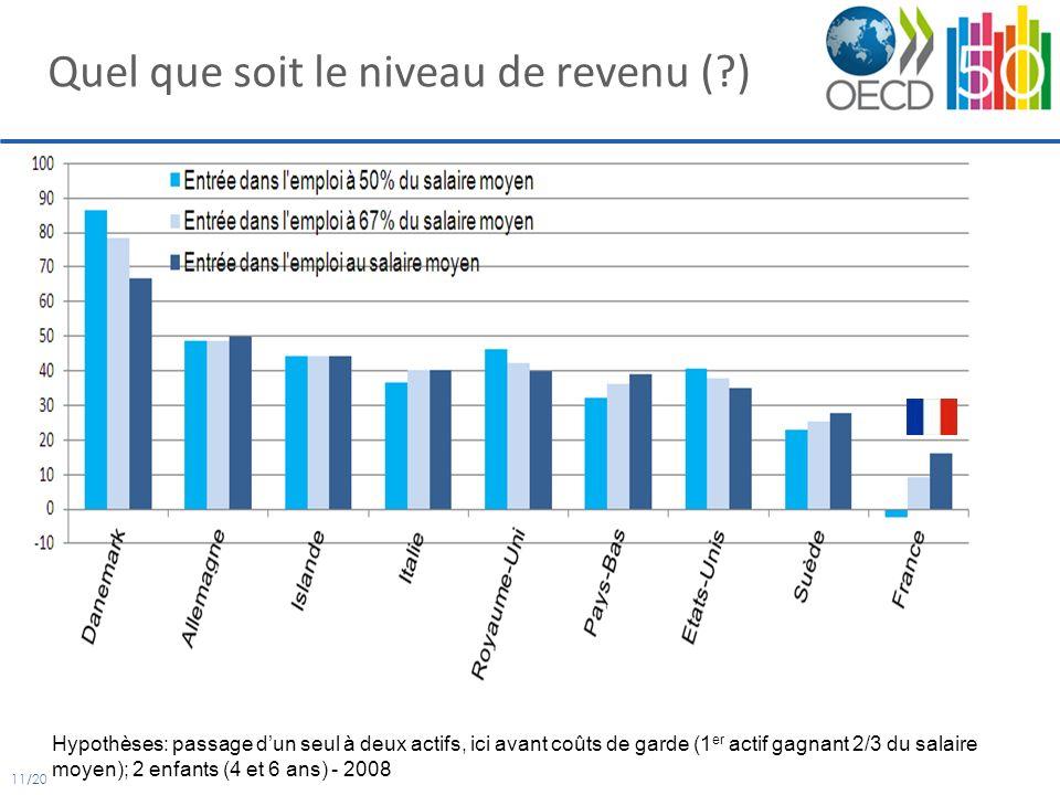 11/20 Quel que soit le niveau de revenu (?) Hypothèses: passage dun seul à deux actifs, ici avant coûts de garde (1 er actif gagnant 2/3 du salaire moyen); 2 enfants (4 et 6 ans) - 2008