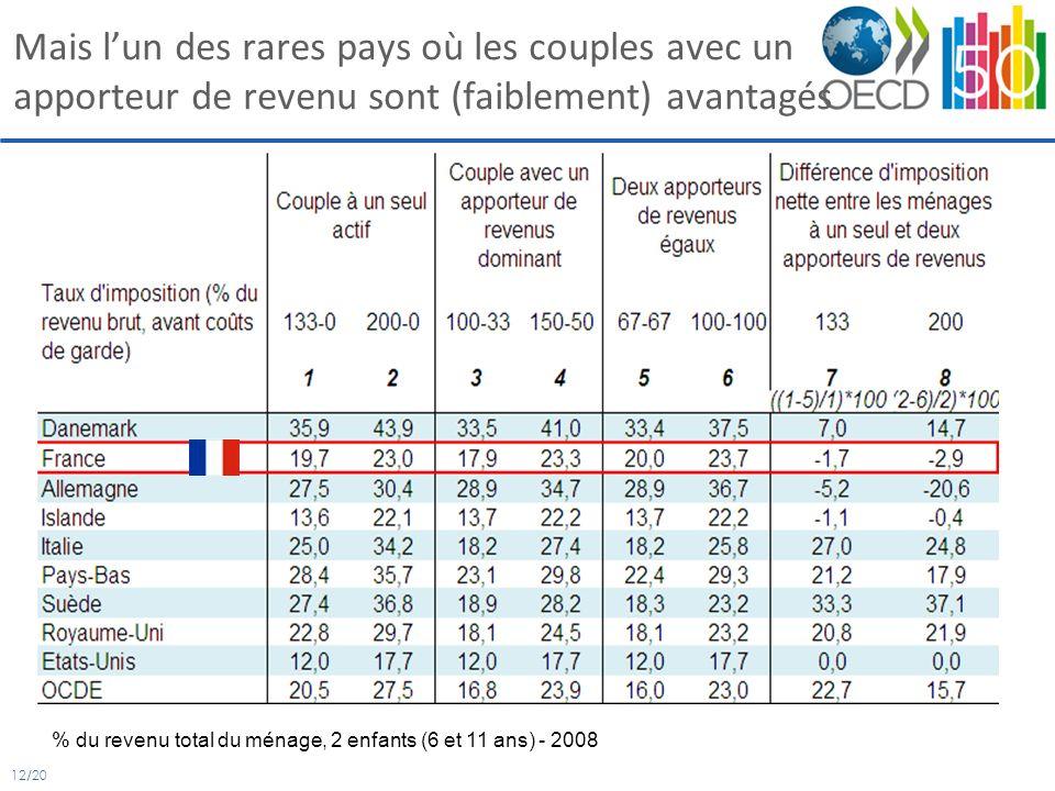 12/20 Mais lun des rares pays où les couples avec un apporteur de revenu sont (faiblement) avantagés % du revenu total du ménage, 2 enfants (6 et 11 ans) - 2008