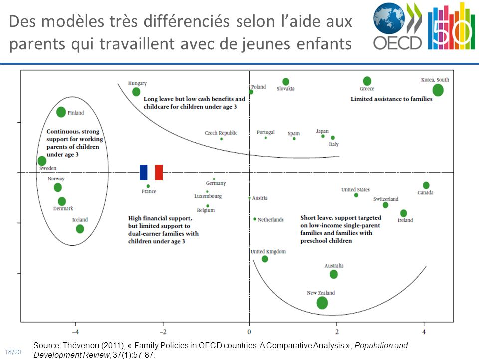 18/20 Des modèles très différenciés selon laide aux parents qui travaillent avec de jeunes enfants Source: Thévenon (2011), « Family Policies in OECD countries: A Comparative Analysis », Population and Development Review, 37(1):57-87.